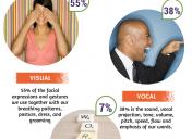 The 3 Ways We Communicate